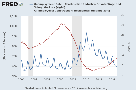 The overall unemployment rate for all construction workers is back to normal but the number of employees in residential construction is still below the low of the last cycle