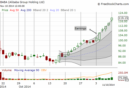 Alibaba (BABA) is sprinting along its upper Bollinger Band as post-earnings momentum continues apace