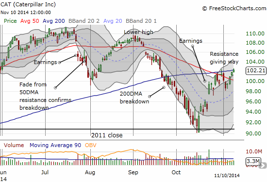 Caterpillar (CAT) is on the edge of a significant breakout from stiff resistance