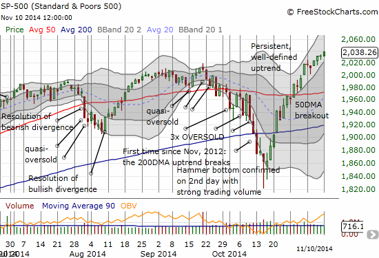 The S&P 500 keeps marching along in a well-defined uptrend between Bollinger Bands