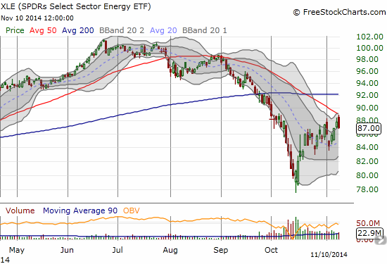 Energy Select Sector SPDR ETF (XLE) falls back in what looks like a notable failure at 50DMA resistance