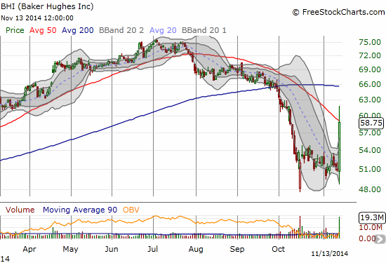 How convenient - a close just under the 50DMA...no doubt awaiting confirmation of the rumor before moving higher