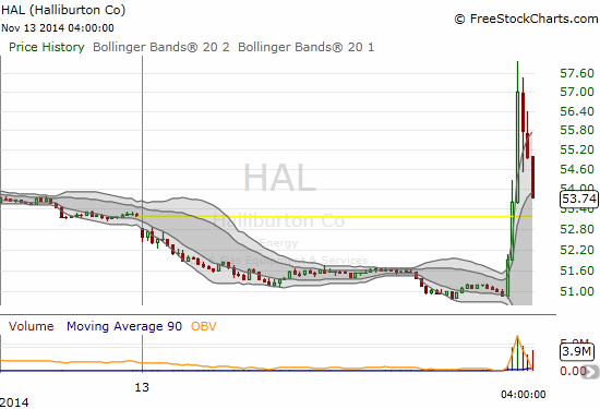 Halliburton benefited for a brief moment before fading a bit into the close