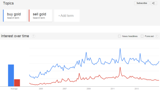 """In English, interest in """"sell gold"""" continues to slowly wane while """"buy gold""""  has show a recent rekindling of interest"""