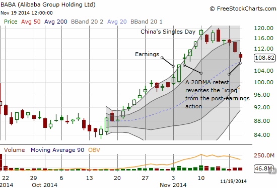 Has BABA finally found support at its 20DMA uptrend?