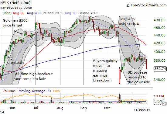 Netflix breaks down from an extended consolidative range and a Bollinger Band squeeze