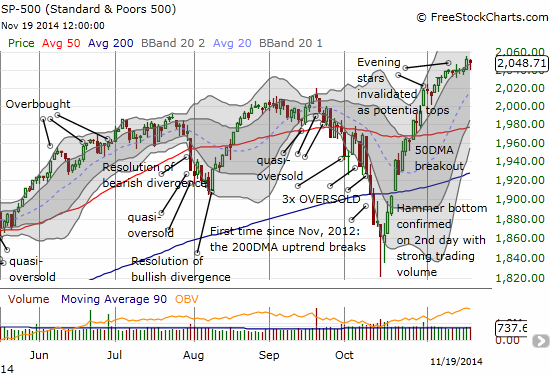 The S&P 500 is still poised to follow-through on its latest breakout to new highs