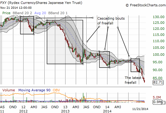 Sell-offs are nothing new to CurrencyShares Japanese Yen ETF (FXY) for almost three years