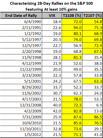 Characterizing 28-Day Rallies on the S&P 500 Featuring At least 10% gains