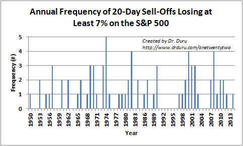 Annual Frequency of 20-Day Sell-Offs Losing at Least 7% on the S&P 500