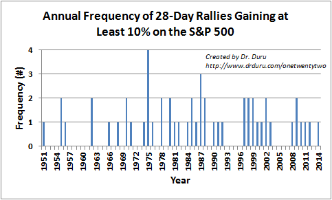 Annual Frequency of 28-Day Rallies Gaining at Least 10% on the S&P 500