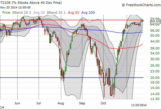 A tease at the overbought threshold