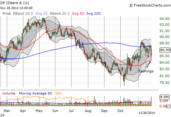 Deere & Company (DE) is on the edge of what could (should) be a major breakout or breakdown