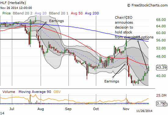 Herbalife's bounce runs into its first critical test: potential resistance at the 50DMA