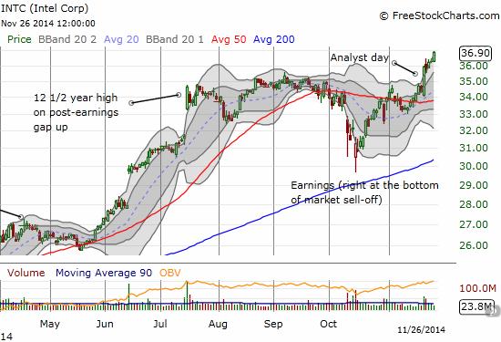 A very bullish run from a post-earnings gap down