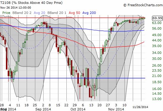 T2108 continues to tease along the overbought threshold