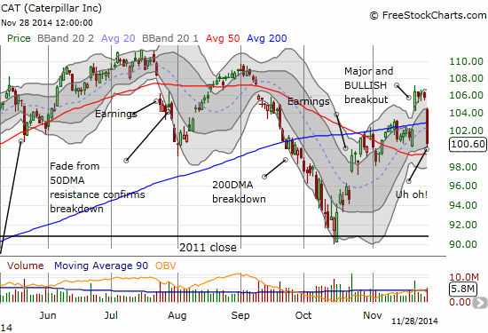 Caterpillar reverses and invalidates the bullish breakout. Only the 50DMA sits between here and a bearish breakdown.