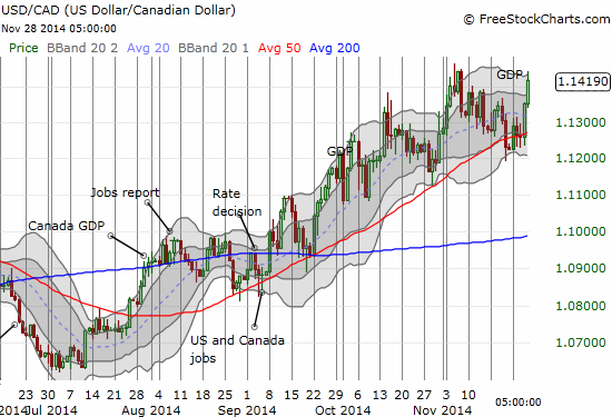 The Canadian dollar weakens despite a strong GDP print - selling in the oil-patch dominates trading