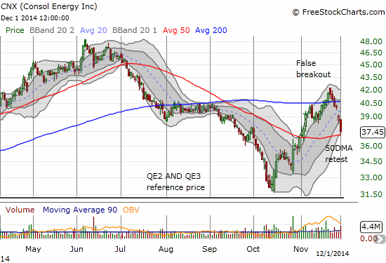 A vicious false breakout for CONSOL Energy Inc. (CNX) turns into a test of 50DMA support