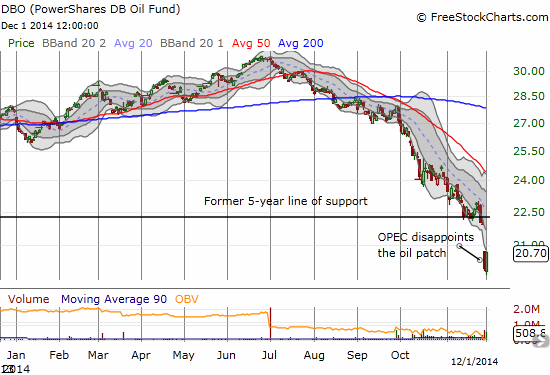PowerShares DB Oil ETF (DBO) had a nice day of relative performance as it reverses the over-extension below its lower Bollinger Band
