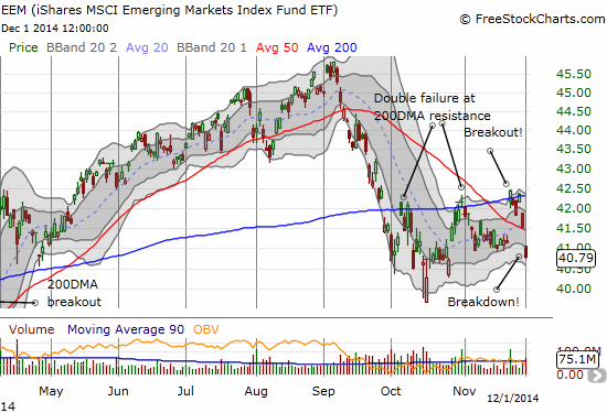 iShares MSCI Emerging Markets (EEM) quickly reversed from a breakout to a dramatic breakdown