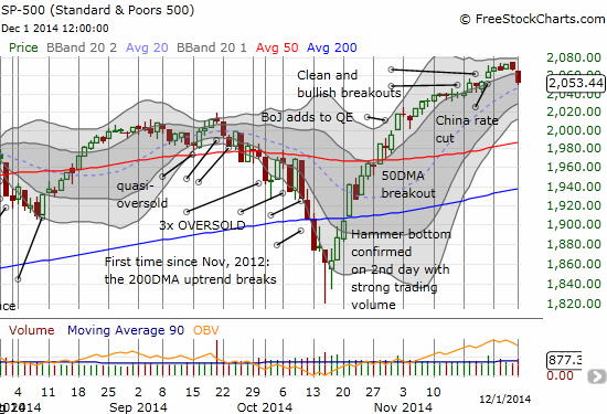 The S&P 500 retreat has now closed the gap up inspired by the surprised Chinese rate cut on November 21, 2014