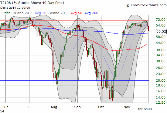 T2108 turns sharply downward in a clear topping signal even with quasi-oversold conditions triggered