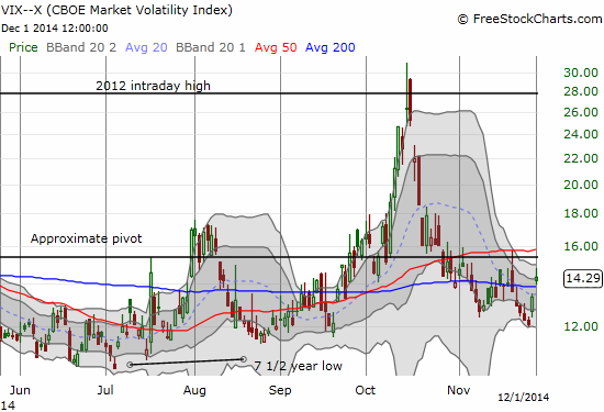 The volatility index, the VIX, did not rise as much as I would have expected for such an ominous day of trading