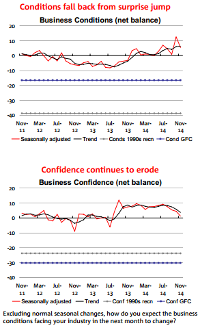 Business Confidence and COnditions in Australian plunge according to a survey from the National Australia Bank