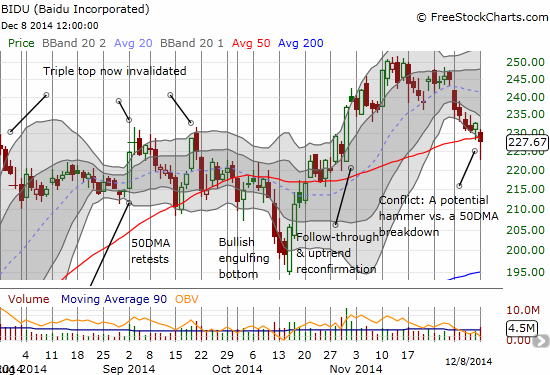 Baidu (BIDU) attempts to comeback from a bearish breakdown of its 50DMA