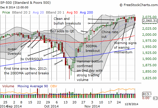 The S&P 500 is losing momentum even as the 20DMA holds as an uptrend