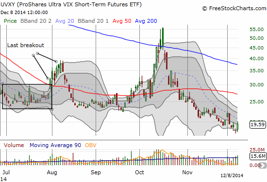 UVXY awakens again but remains trapped in a very familiar downtrend