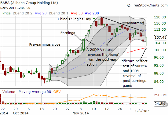 A picture-perfect bounce from the 50DMA which completed the reversal of all post-earnings gains