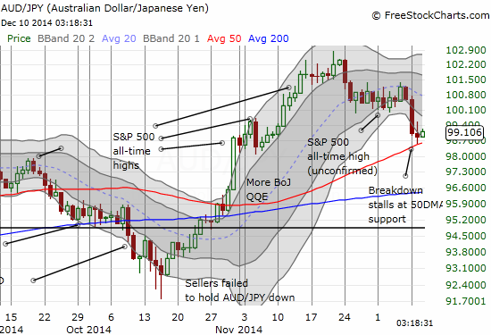 Another encouraging sign: the Australian dollar versus the Japanese yen (AUD/JPY) stopped cold at 50DMA support