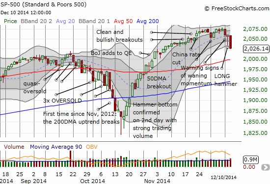 The S&P 500 is on an apparent rendezvous with 50DMA and round number support
