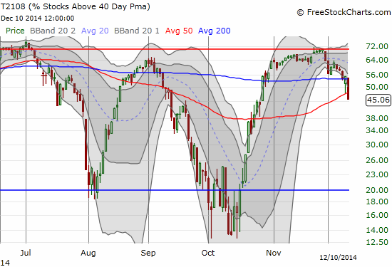 T2108 continues its fade away from the overbought threshold