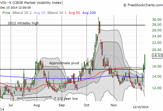 The VIX propelled itself off the 15.35 pivot and is well above its upper-Bollinger Band