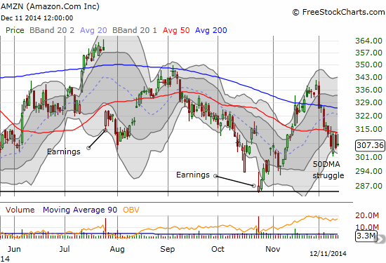 Amazon.com (AMZN) seems to be losing the fight with 50DMA resistance