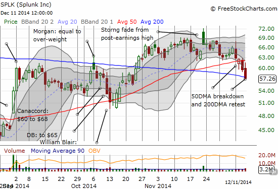 Splunk (SPLK) flirts with a major breakdown of 200DMA support