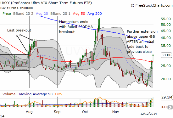 ProShares Ultra VIX Short-Term Futures (UVXY) teeters precariously on top of its 50DMA in an attempted breakout