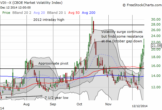 Another surge in the VIX. This one stops short after retesting the gap from October