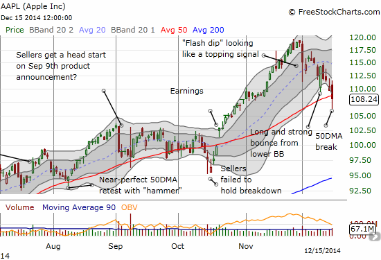 A MAJOR breakdown for Apple (AAPL) as it experiences a 50DMA breakdown