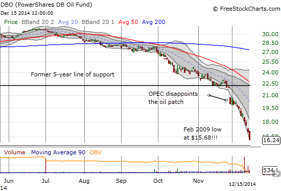 PowerShares DB Oil ETF (DBO) approaches its most important line of support yet