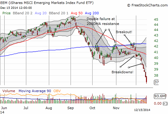 iShares MSCI Emerging Markets (EEM)  accelerates to the downside