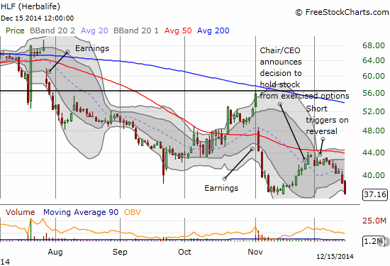 Herbalife gets rejected from 50DMA resistance and retests recent lows