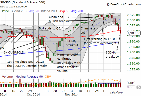 The S&P 500 breaks down below its 50DMA