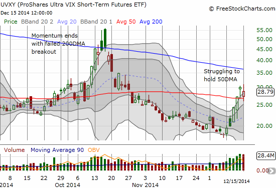 ProShares Ultra VIX Short-Term Futures (UVXY) follows the VIX downward