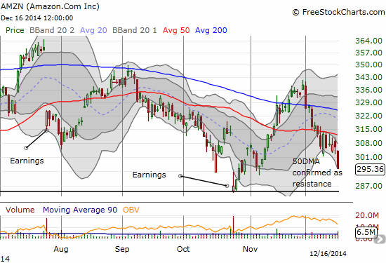 Rejected from its 50DMA, Amazon.com (AMZN) seems headed for a retest, and eventual violation, of its post-earnings low