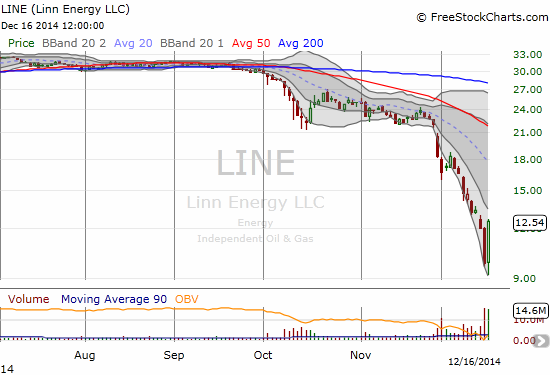 Linn Energy, LLC (LINE) surges 28% off its gut-wrenching lows...and is STILL less than 50% of its value just 2 1/2 months ago!