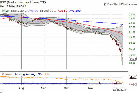 Will the major reversal in Market Vectors Russia ETF (RSX) stop the train wreck?